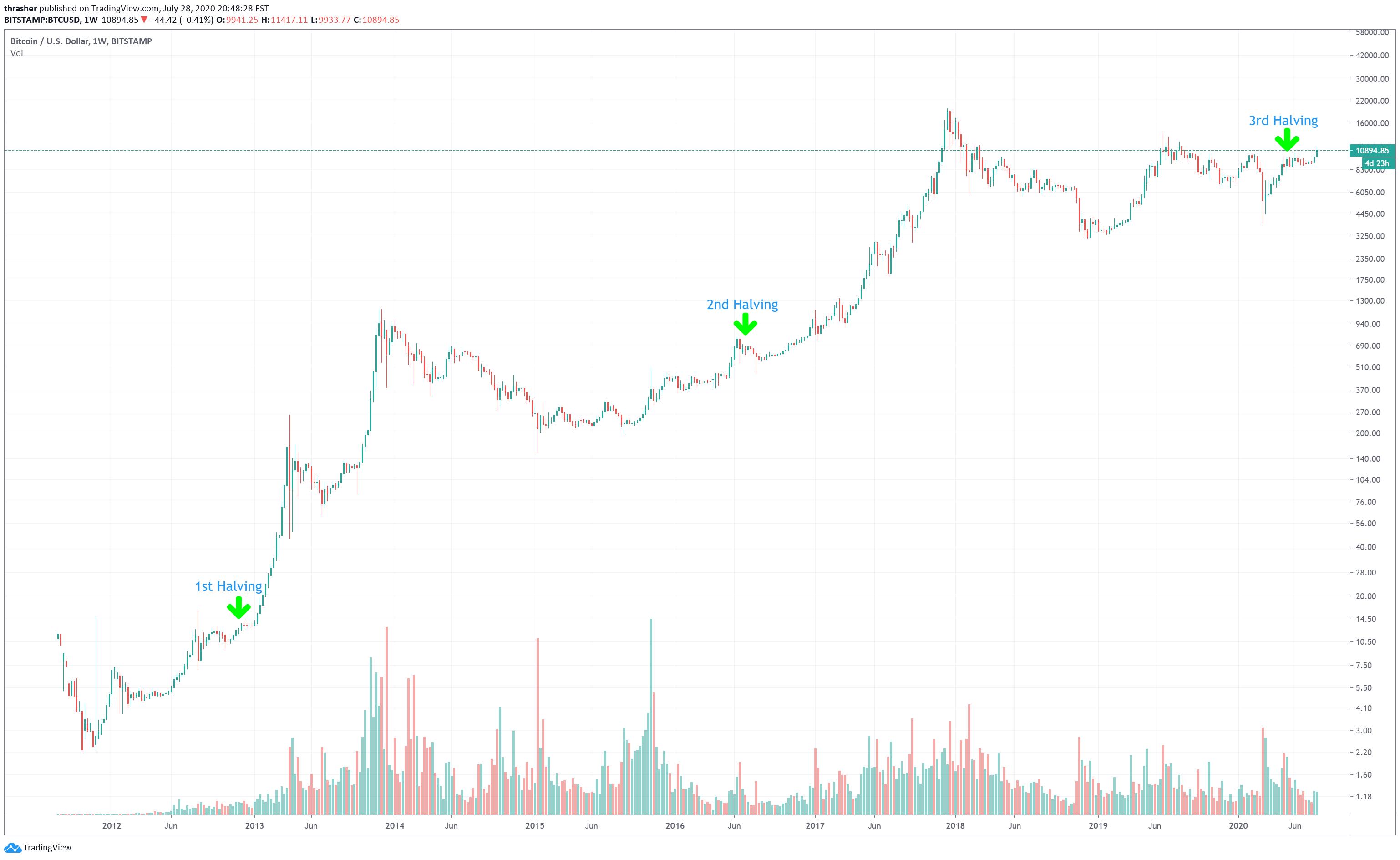 successivo dimezzamento bitcoin